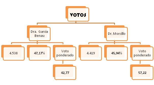 Cuadro de votos