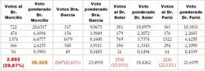 Resultado de las elecciones a Rector de la Universitat de València - 1ª vuelta
