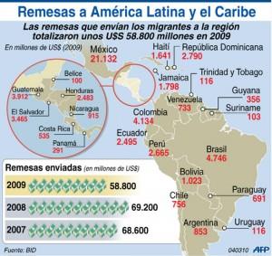 Remesas de dinero USA-Sudamérica